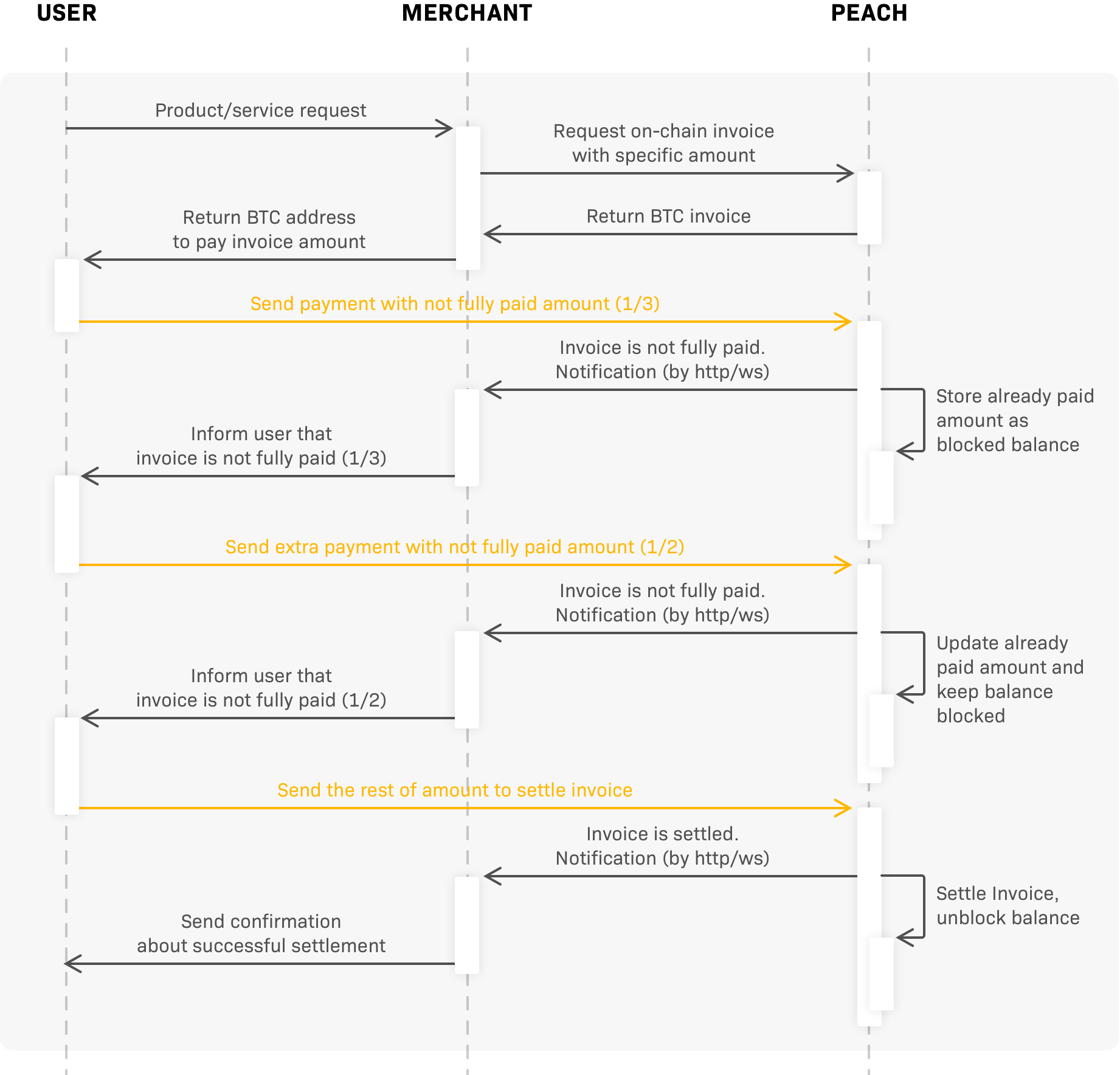 On-chain not fully paid payment settlement diagram
